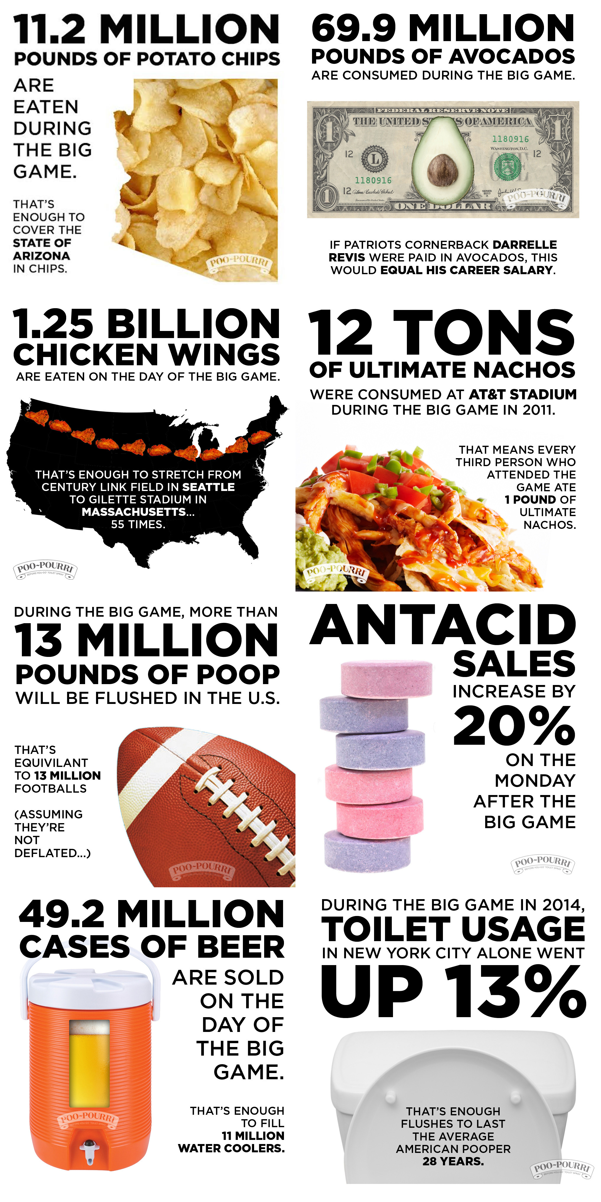 superbowl-food-stats